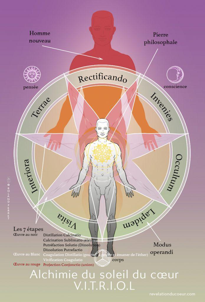 Alchimie du coeur. Illustration de l'énergéticien Roland Perret. revelationducoeur.com
